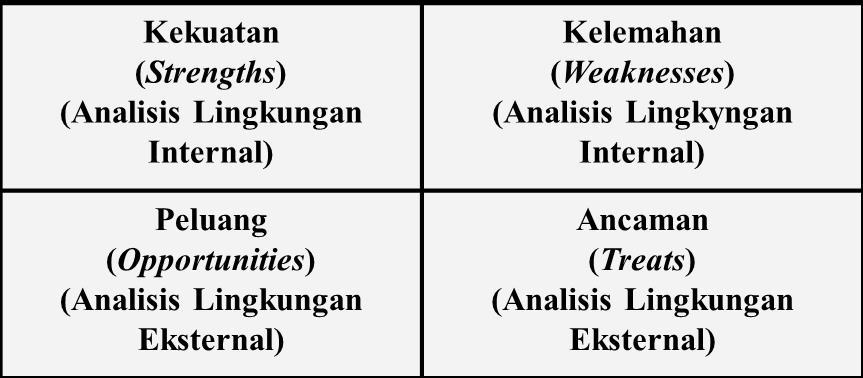 Analisis Swot Dalam Perencanaan Wilayah Dan Kota