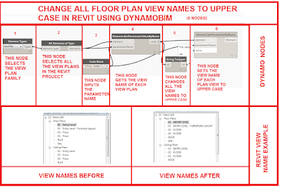 CHANGE PLAN VIEW NAMES TO UPPER CASE IN REVIT USING DYNAMOBIM
