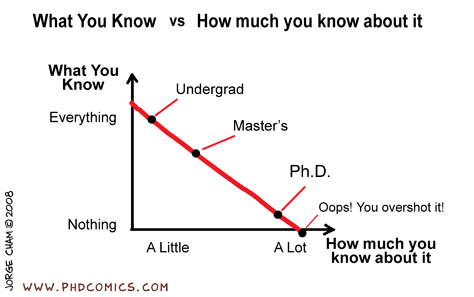 do you need a phd to be a professor