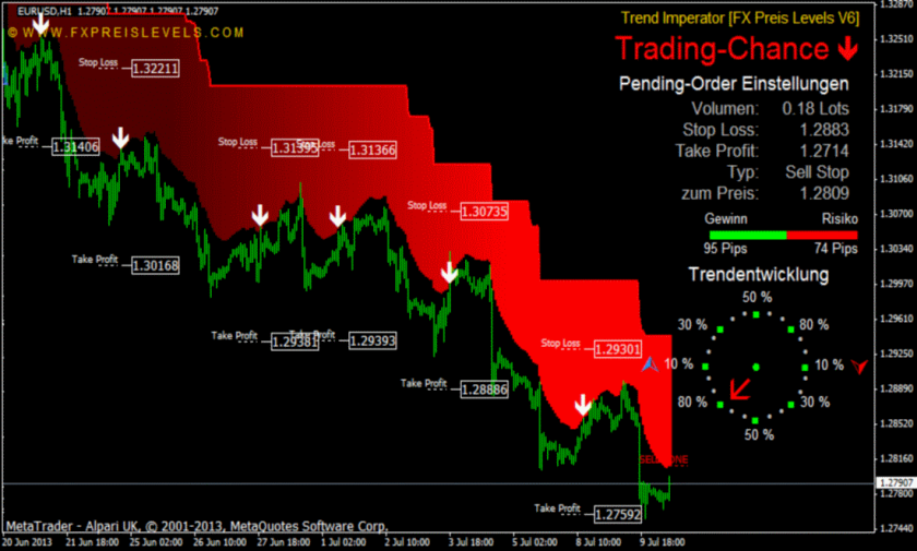 Stealth forex trading system v2