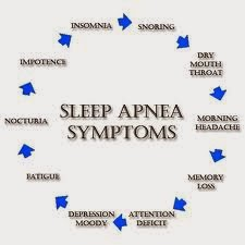 Sleep Apnea Causes, Symptoms, Diagnosis, Treatment, Prevention, Home Remedies
