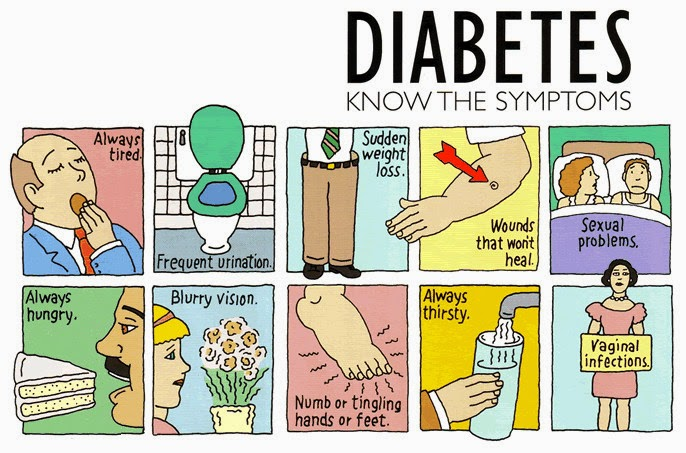 Type 2 Diabetes Symptoms And Signs