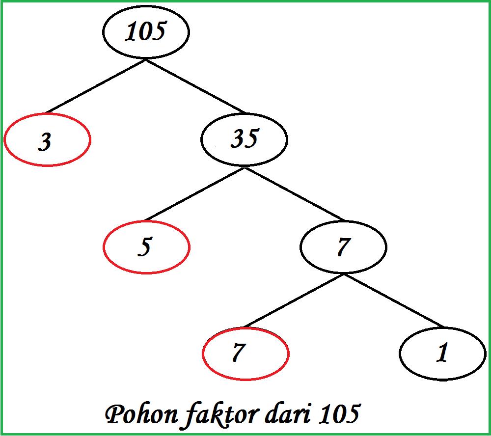 Cara menentukan fpb dan kpk dengan pohon faktor pohon faktor adalah pohon yang tumbuh ke bawah dengan menggunakan perkalian yang menggunakan bilangan prima berikut contoh gambar pohon faktor dari ccuart Choice Image
