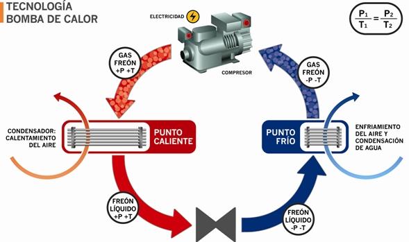 Yubasolar bomba de calor for Como funciona una bomba de calor para piscina