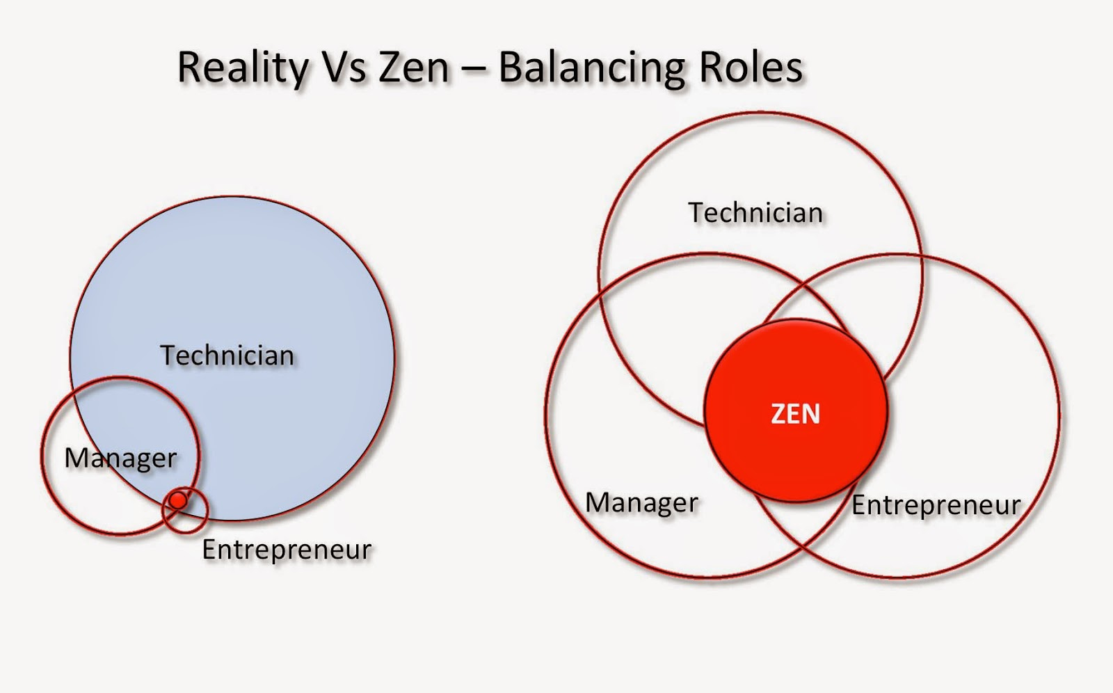 Дзэн бизнесмена: интеграция ролей специалиста, менеджера, предпринимателя