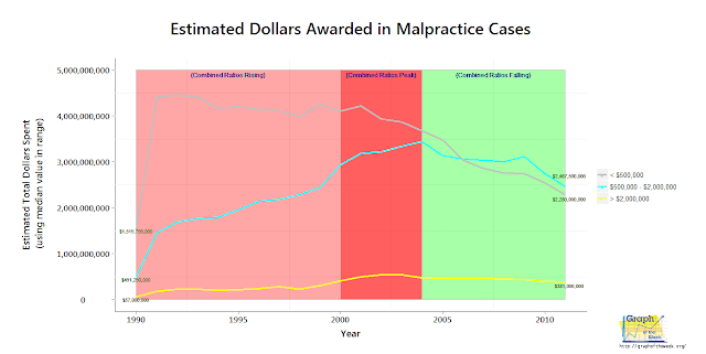 yearly dollars awarded malpractice