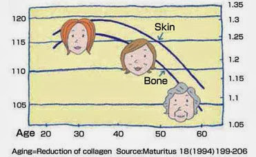semakin meningkat usia, kolagen semakin berkurang