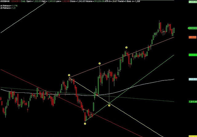 Axis Bank Wolfe Waves