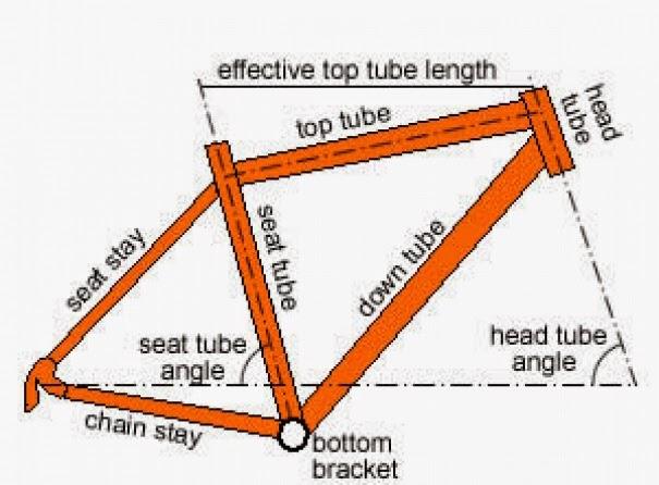 Cara memilih frame Sepeda Gunung Ukuran frame sepeda gunung mtb mountain bike