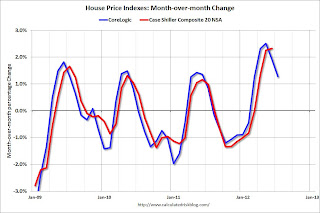 Update: House Prices will decline month-to-month Seasonally later in 2012