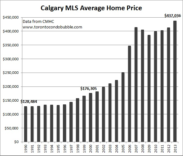 calgary average home price graph