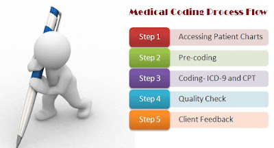 medical-coding-in-usa