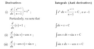 differentiation formulas list for class 12 pdf