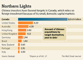 China's Canadian Ambitions Stymied
