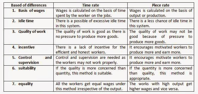 What is a wages payment of systems and methods of wages payment difference between time rate piece rate difference between time rate piece rate chart incentive wages payment plan altavistaventures Gallery