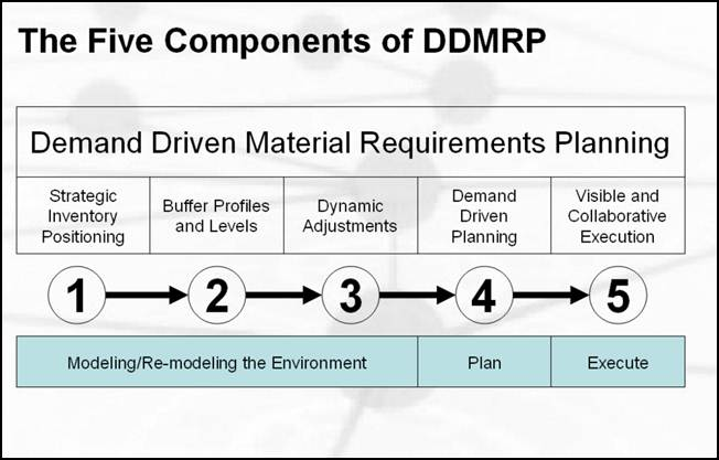 """material requirements planning Material requirement planning is not only a technique for planning """"material""""  requirements it is also a logic that relates all the activities in a company to  customer."""