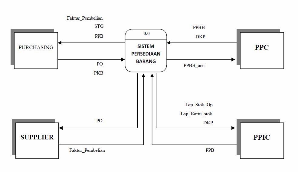 Millatys diagram konteks sistem berjalan ccuart Image collections