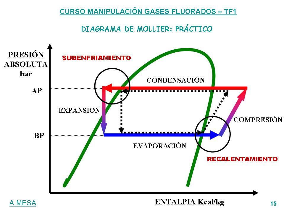 Circuito Frigorifico : Recalentamiento circuito frigorifico hydraulic actuators