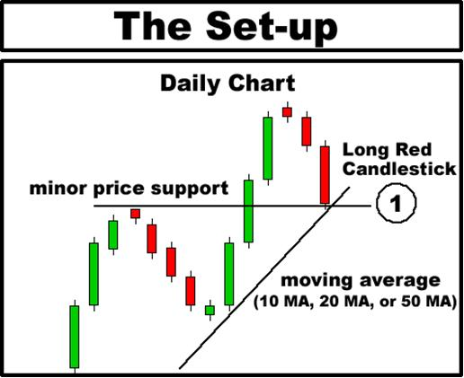 Forex 2 minute chart resting