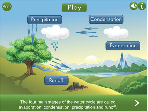 Technology Tidbits Thoughts Of A Cyber Hero Water Cycle HD