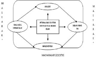 Contoh Makalah tentang Model Pengembangan Kurikulum PAI