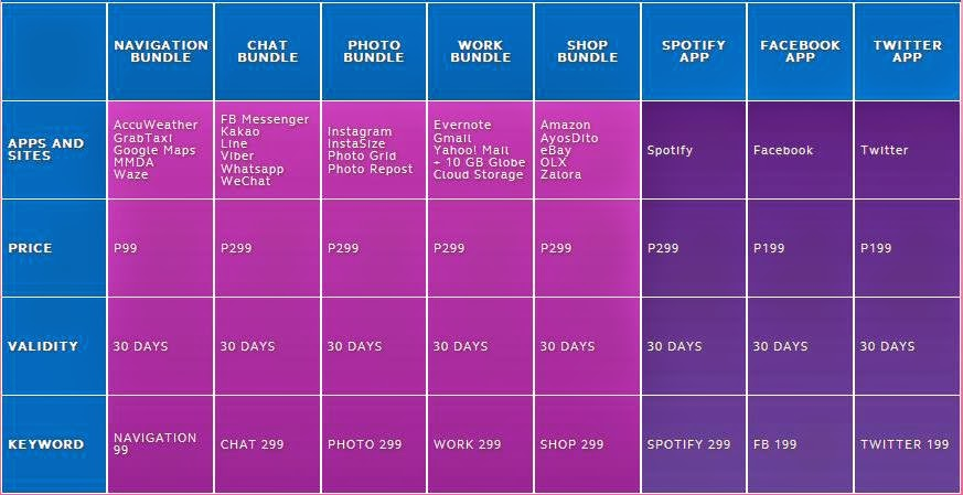 Globe Telecom Introduced Lifestyle Bundles