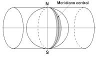 Proyeccion UTM cilindro tangente meridiano