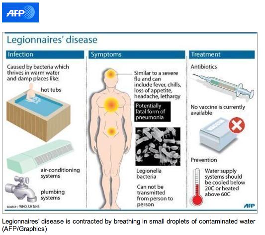 Legionnaires Outbreak In Scotland What Is It