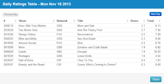 Final Adjusted TV Ratings for Monday 18th November 2013