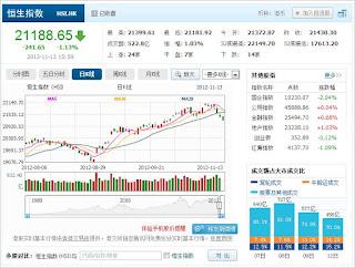 中国株コバンザメ投資 香港ハンセン指数1113