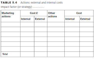 external and internal costs