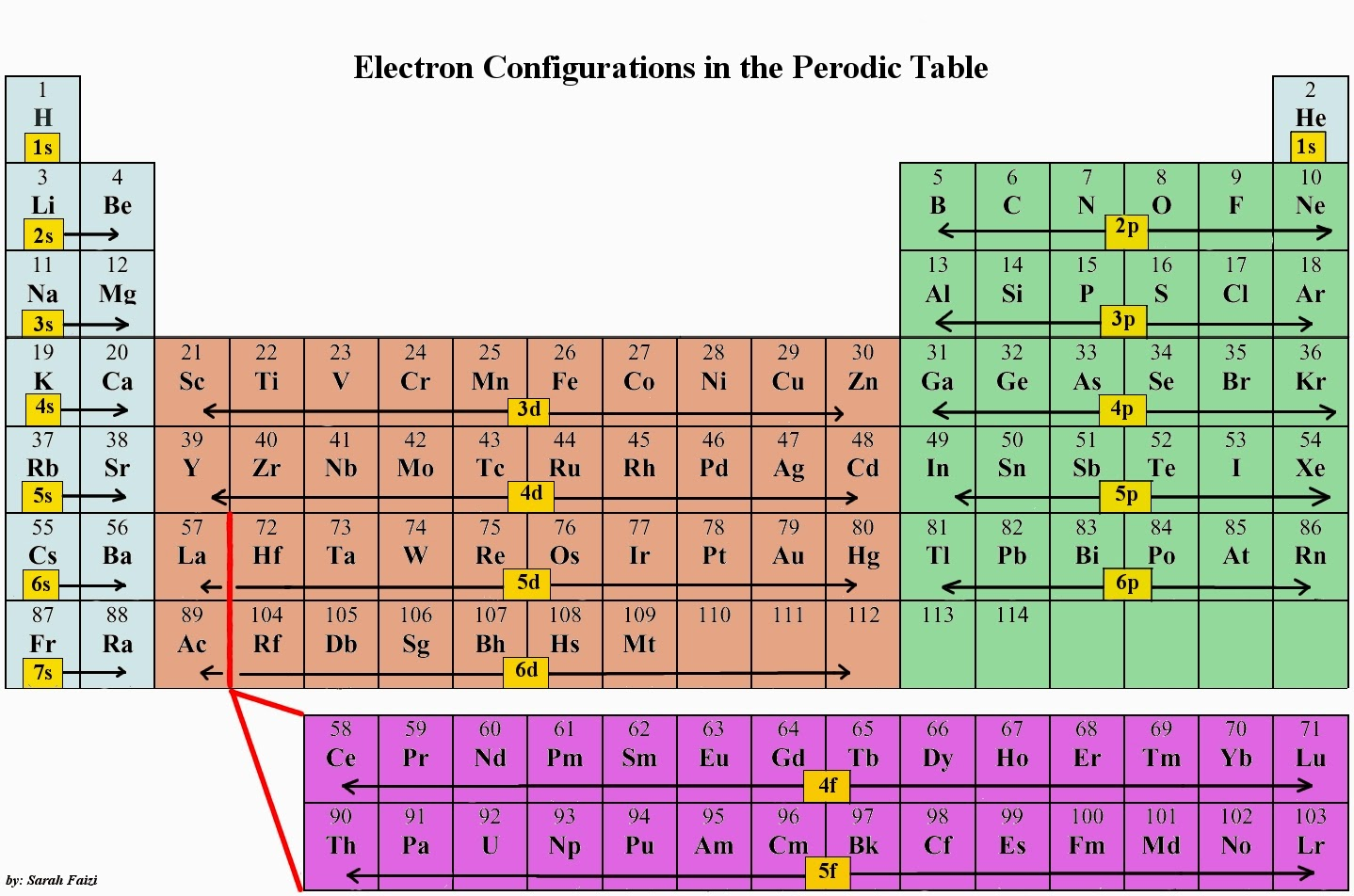 Sistem Periodik Unsur Modern