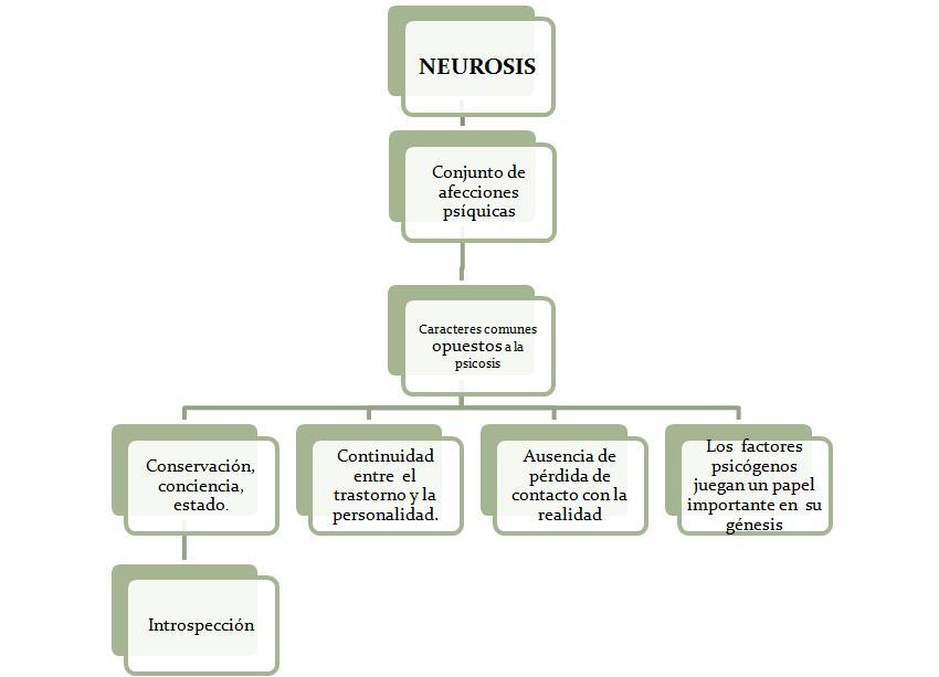 neurosis 191qu233 es la neurosis