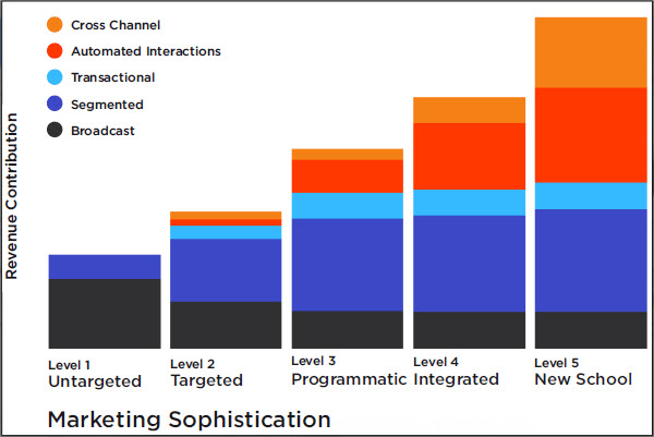 Marketing Sophistication Chart