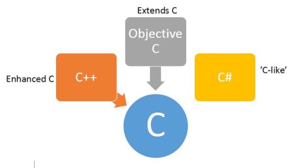 C, C++ and C#