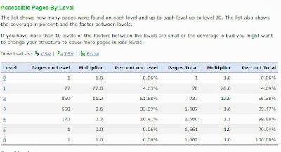 Распределение страниц сайта по глубине