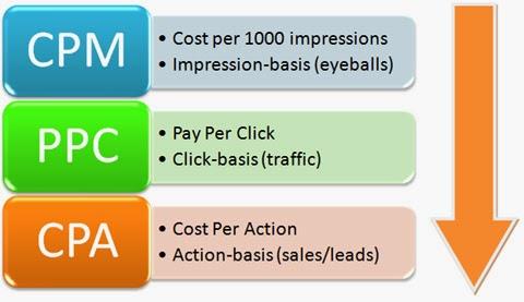Jenis Jenis Iklan Yang Dapat Dipasang Pada Blog Untuk Menghasilkan Uang