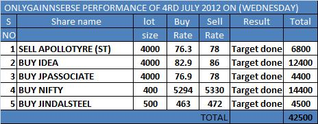 ONLYGAIN PERFORMANCE OF 4TH JULY 2012 ON (WEDNESDAY)