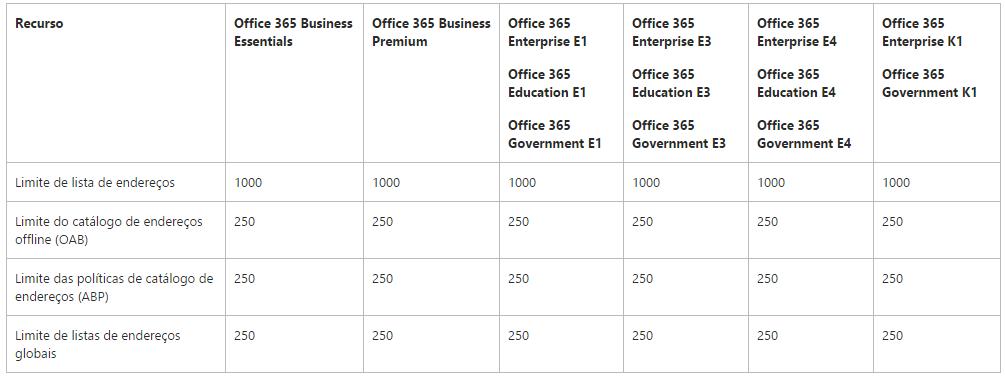 Limites de catálogo de endereços no Exchange Online