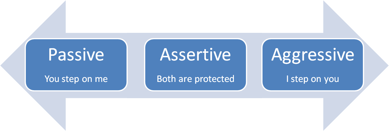 assertiveness techniques to apply at work Develop your assertiveness skills - learn and practice simple techniques to help you be more assertive, boost your confidence and improve your communication.