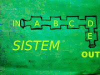 +Pengertian atau definisi systim