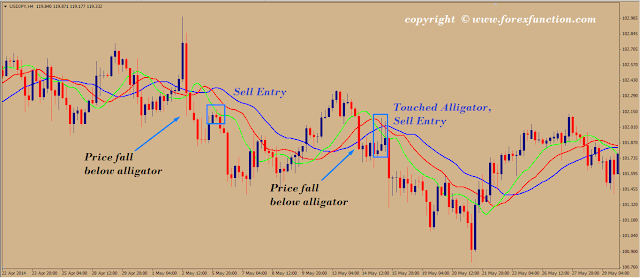 Simple 7 forex trading strategy