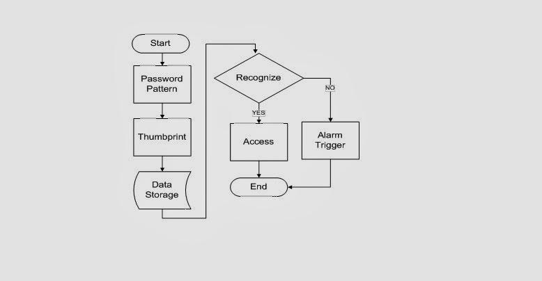 development of fingerprint image processing recognition