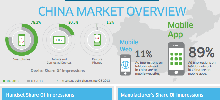 Mobile App usage in China at