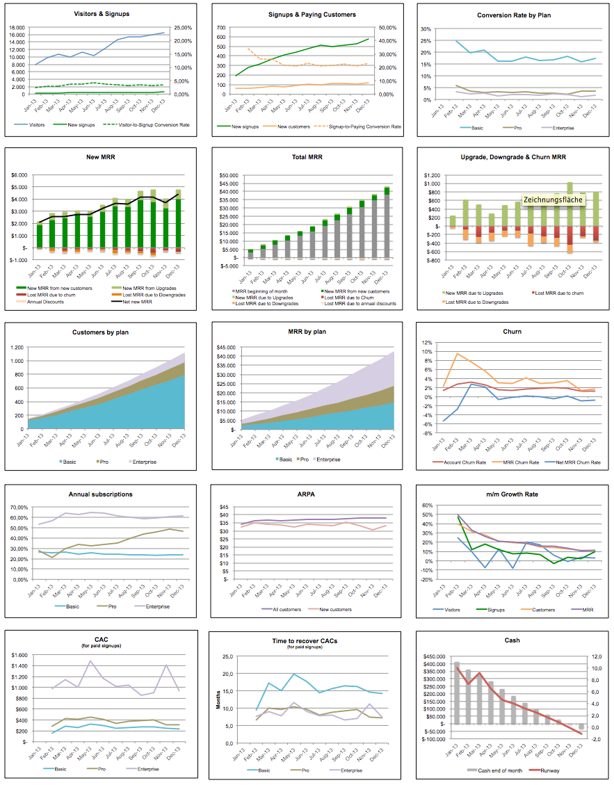 A KPI dashboard for early-stage SaaS startups – new and improved!