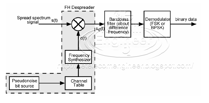 frequency hopping spread spectrum pdf