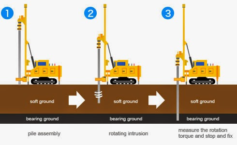 Pile Foundation   Concrete Piles, Steel Piles, Timber Piles and Composite  Piles