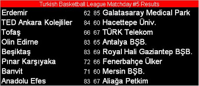 turkish basketball league results