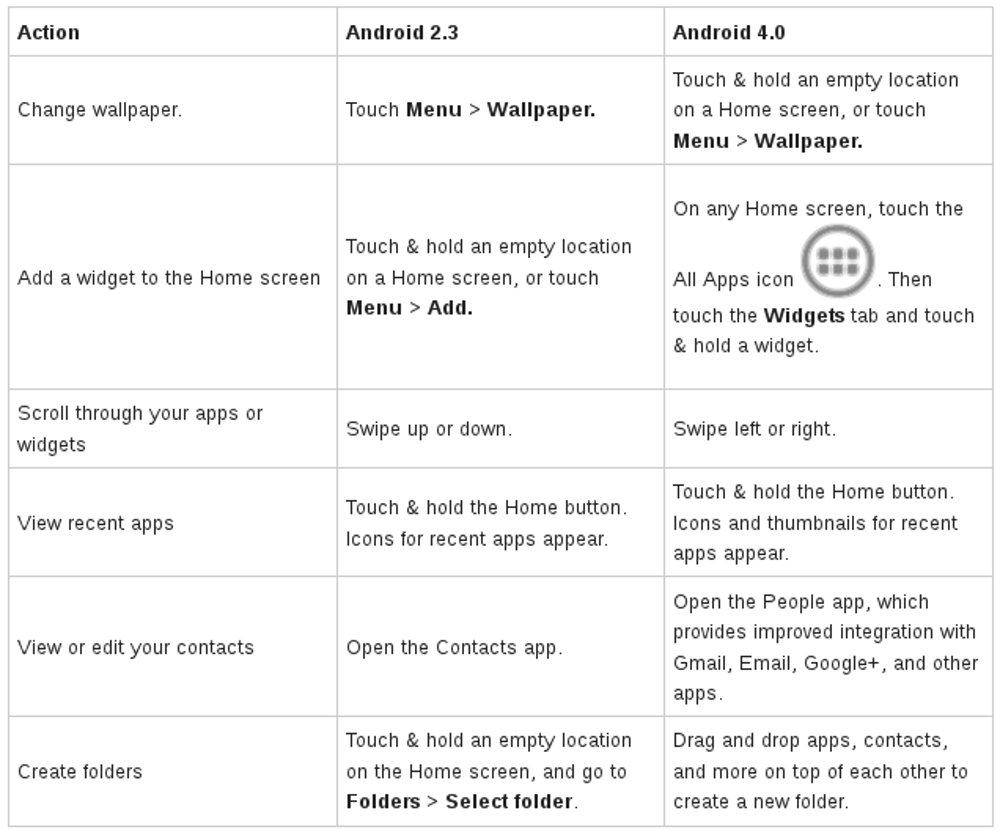 android tips,tweaks,ice cream sandwich,upgrade