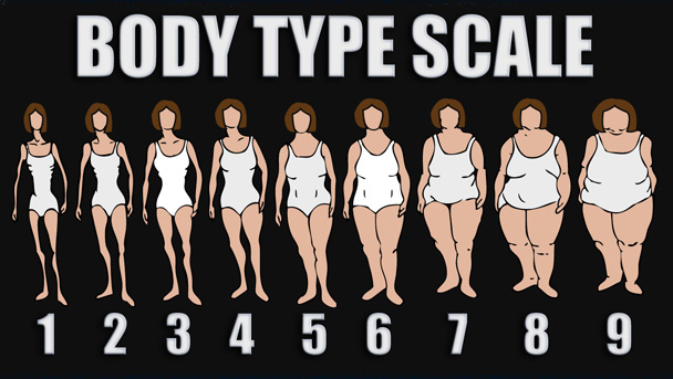 Start a new healthylife: Find Your Healthy Body Type